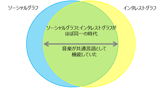 ソーシャルグラフ